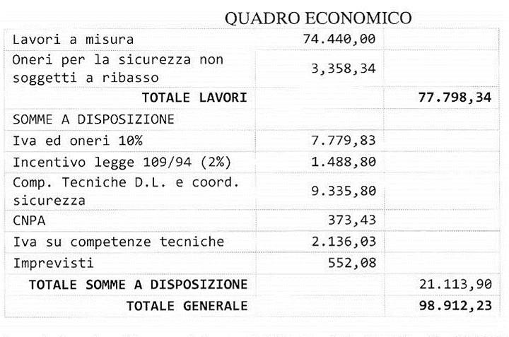 tabella spese
