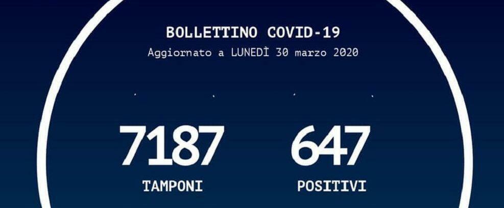 Lieve aumento dei contagi in Calabria, 33 in più rispetto a ieri