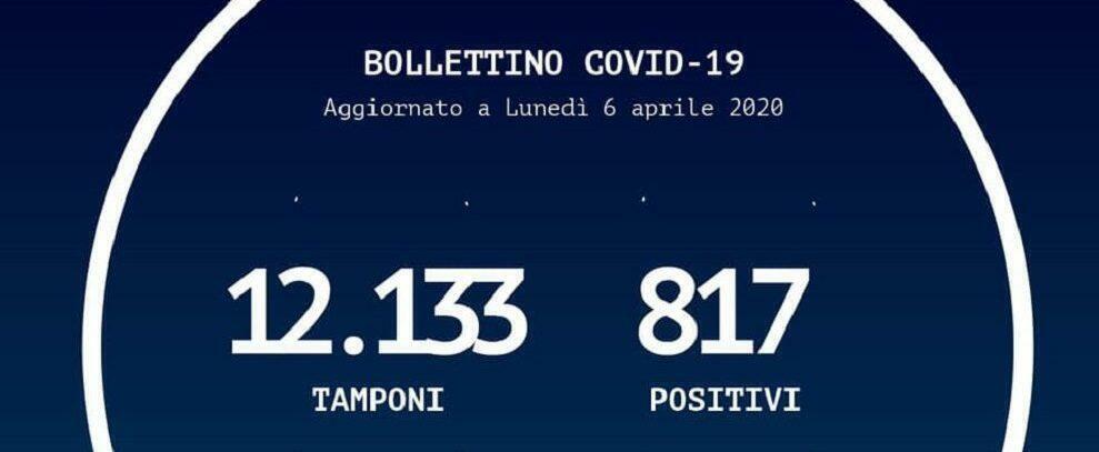 Coronavirus, in Calabria 22 contagi in un giorno