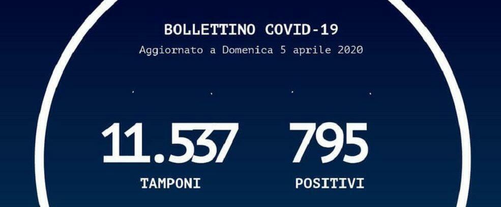 Coronavirus, aumentano i casi positivi in Calabria