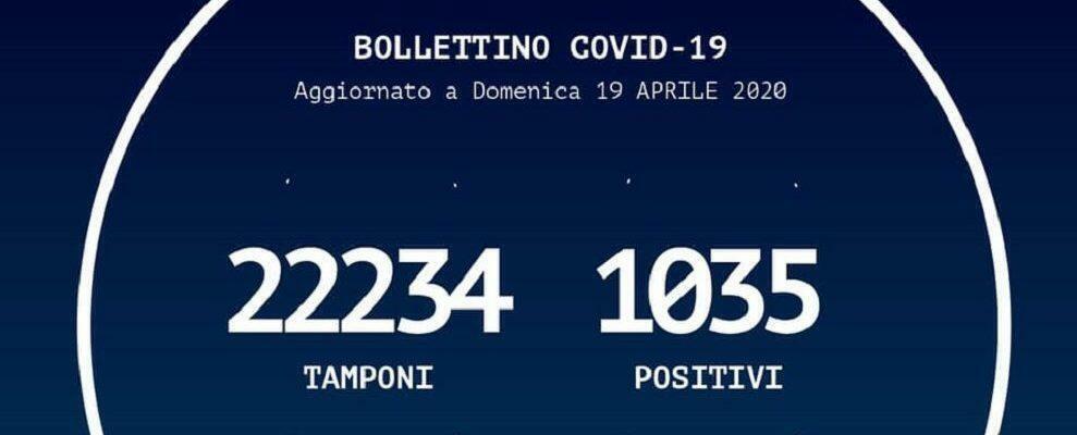 Coronavirus, in Calabria si registrano 24 nuovi contagi in più rispetto a ieri
