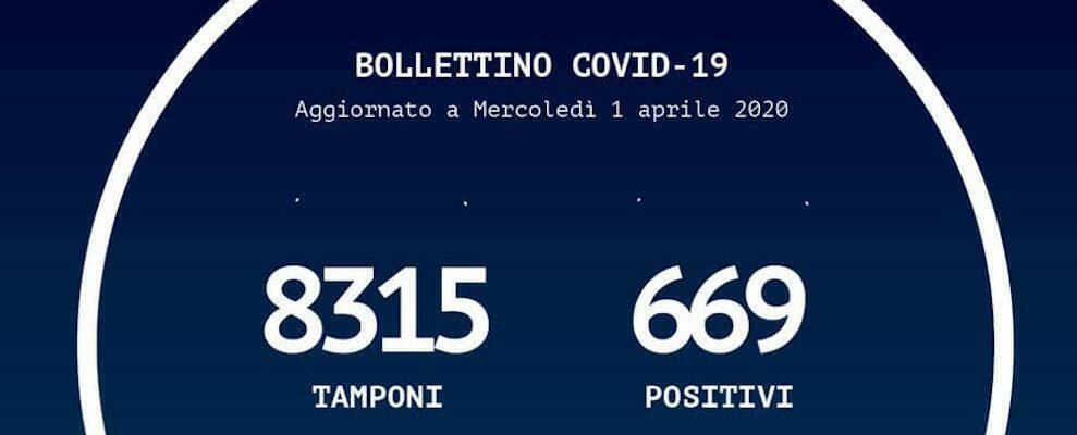 Coronavirus, oggi in Calabria si registrano dieci nuovi casi