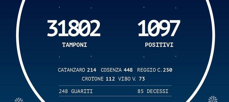 Coronavirus: in Calabria 1.097 persone positive, più 1 rispetto a ieri