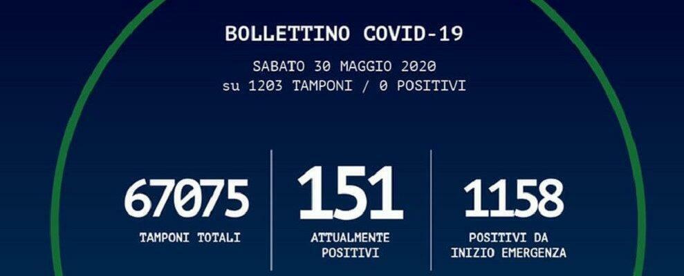 In Calabria nessun nuovo caso positivo al coronavirus