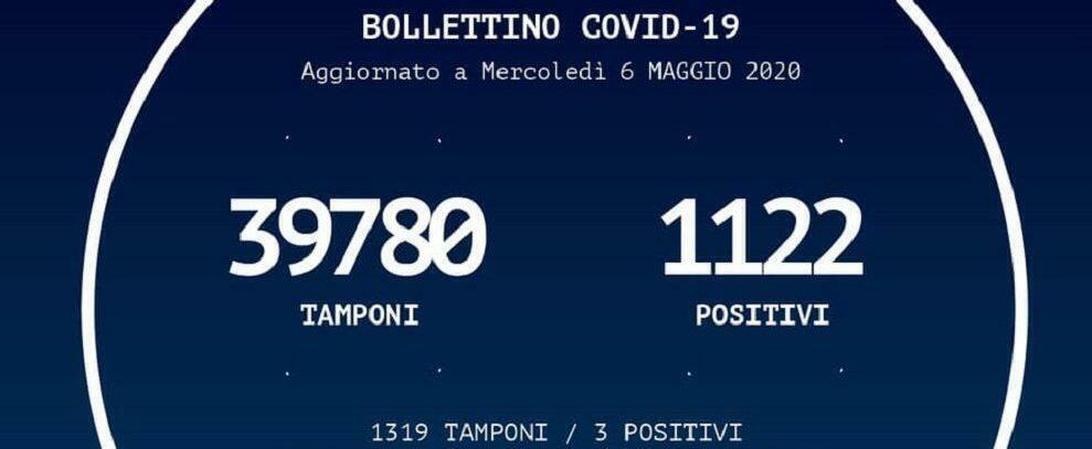 Oltre 6mila persone rientrate in Calabria dal 4 maggio. 3 nuovi positivi nelle ultime 24 ore