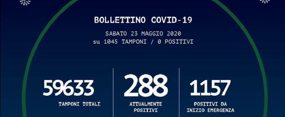 Oggi in Calabria nessun nuovo caso positivo al coronavirus