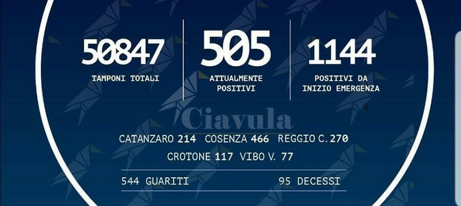 Coronavirus: in Calabria un solo positivo in più rispetto a ieri