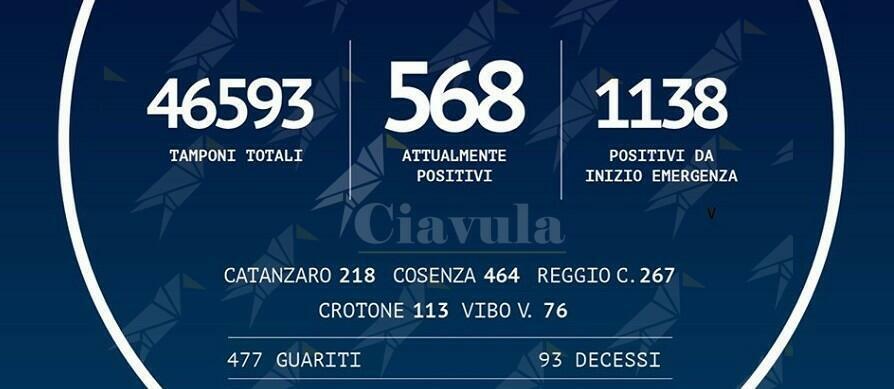 Coronavirus: 1.138 persone positive in Calabria, 4 in più di ieri