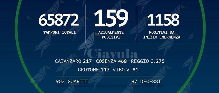 Coronavirus: oggi non si registrano nuovi positivi in Calabria