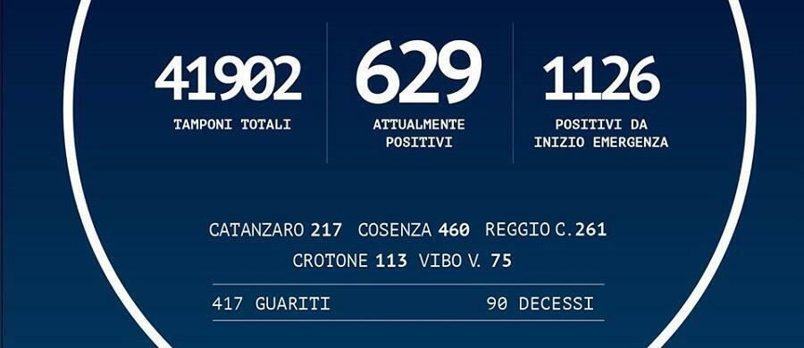 Coronavirus: in Calabria 1.126 positivi, +1 rispetto a ieri
