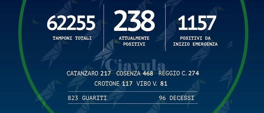 Coronavirus: oggi in Calabria non si registrano nuovi positivi