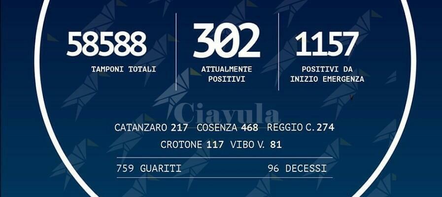 Coronavirus: in Calabria 1.157 positivi, 1 in più di ieri