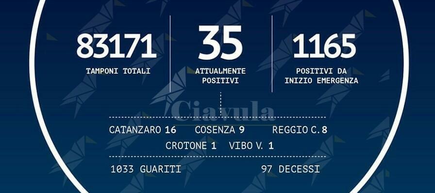 Coronavirus: in Calabria sono 1.165 i positivi, più 3 rispetto a ieri