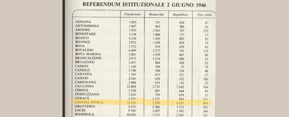 2 giugno 1946. Nel reggino si votava per la monarchia ma non a Gioiosa Ionica