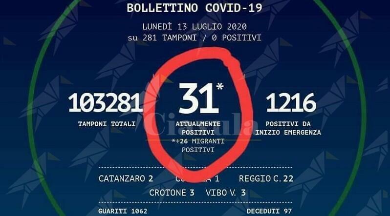 La Regione Calabria distingue tra italiani positivi e migranti positivi. Disgusto